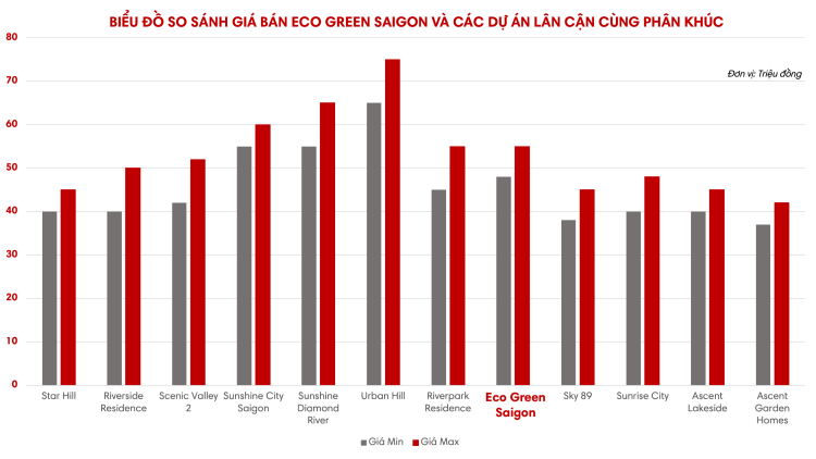 gia-ban-can-ho-eco-green-saigon
